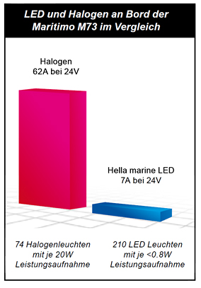 LED vs Halogen Graphic